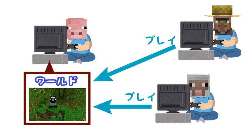 インターネットを利用したマインクラフトの通信