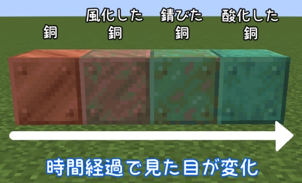 マイクラ 銅ブロックと時間経過